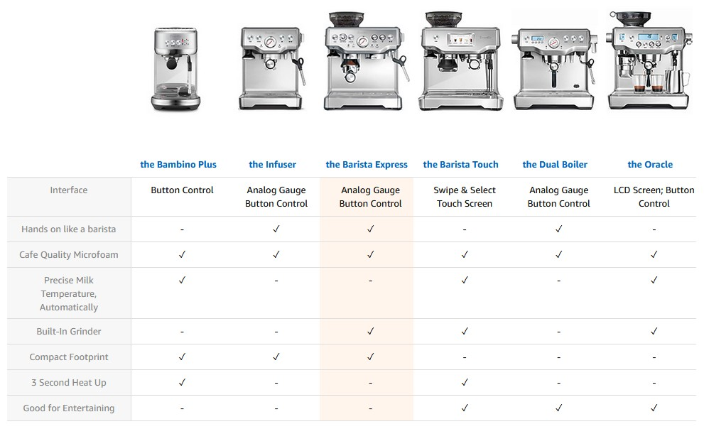 Special Features of the Barista Express